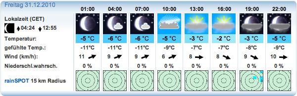 Wettervorhersage vom 28.12 für den Nordhang