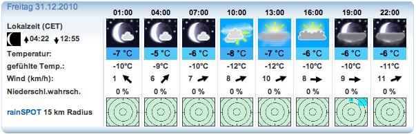 Wettervorhersage vom 28.12 für die Radspitze