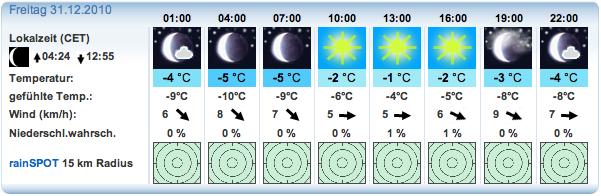 Wettervorhersage vom 29.12 für den Nordhang