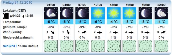 Wettervorhersage vom 29.12 für die Radspitze