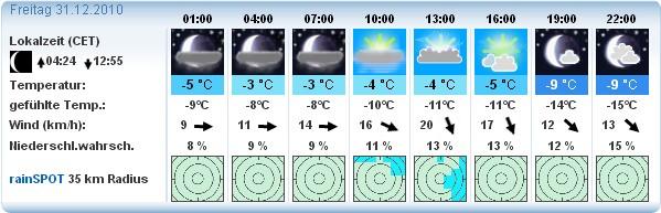 Wettervorhersage vom 27.12 für den Nordhang