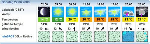 Prognose für Radspitze am Sonntag 22.06.08
